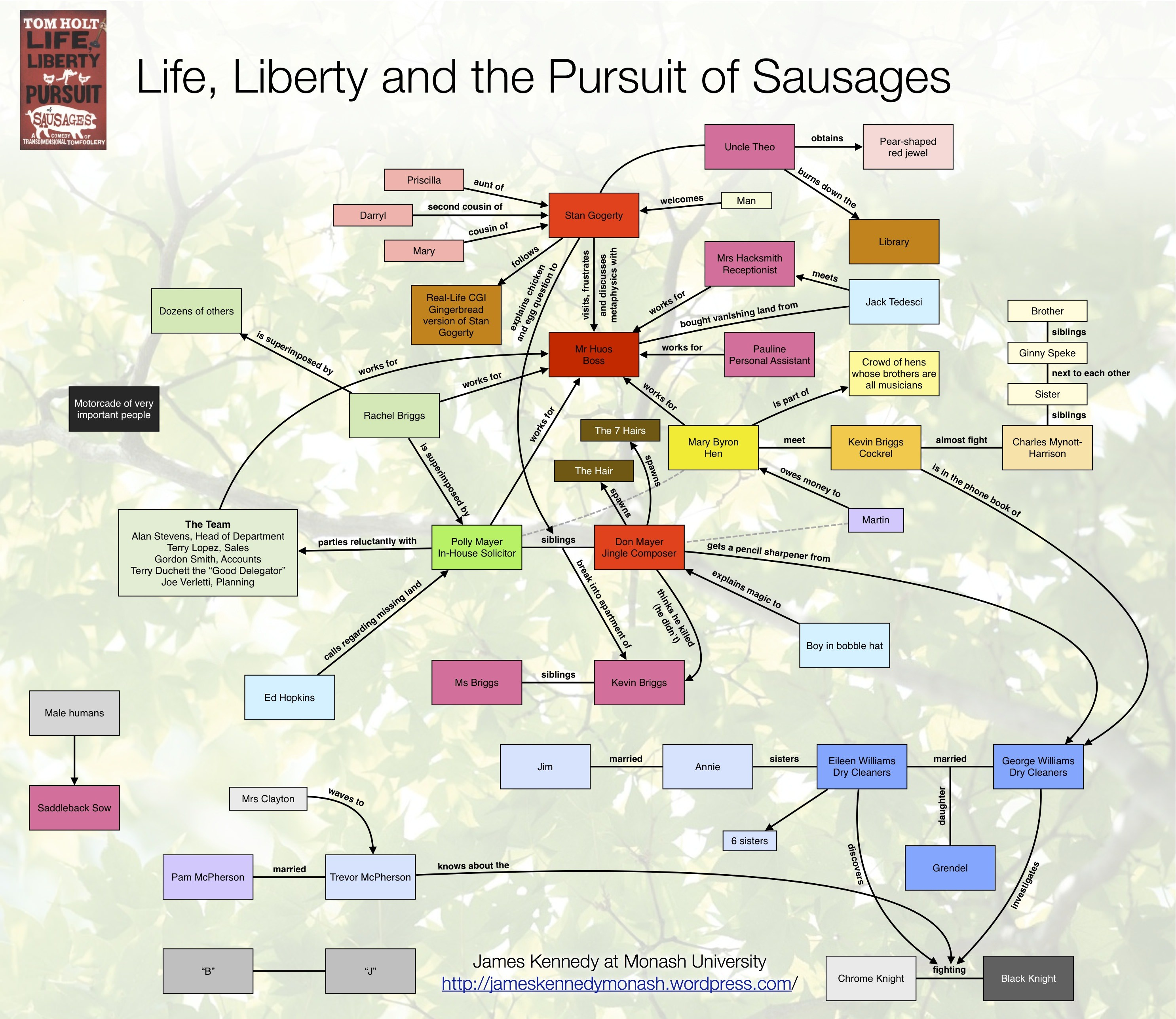 Life Liberty and the Pursuit of Sausages Character Map