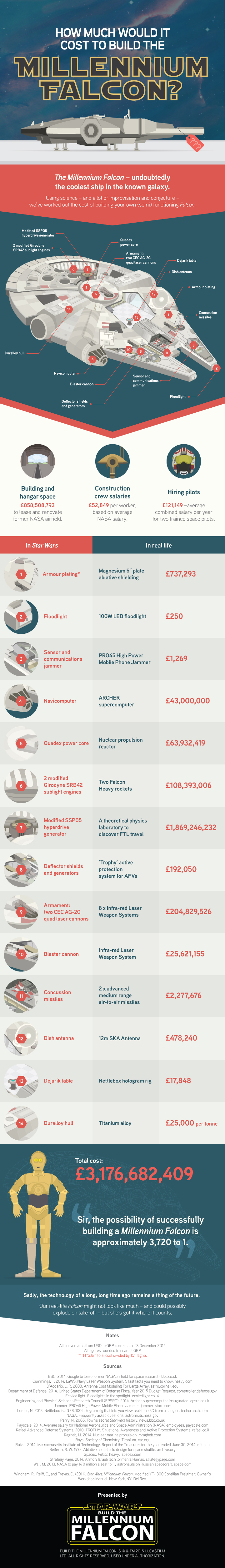 Millennium Falcon infographic