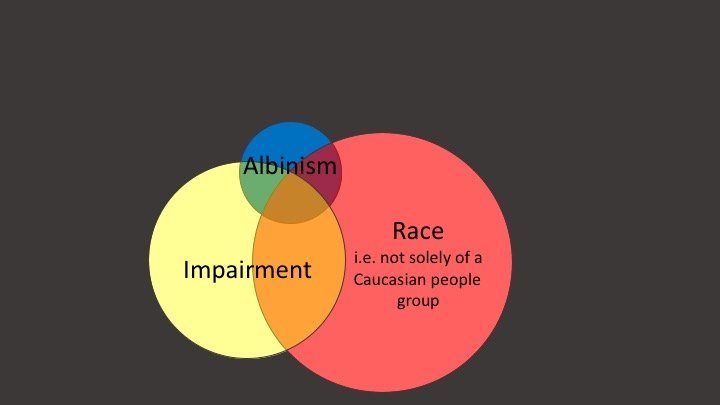 Albinism as a Venn Diagram, explained below the slide