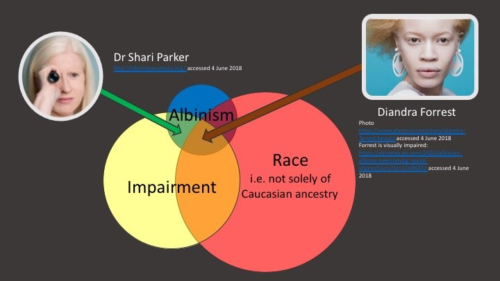 Shari Parker and Diandra Forrest are two people with albinism, positioned on a Venn diagram