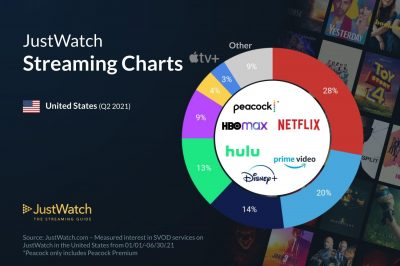 Justwatch streaming charts as a pie chart