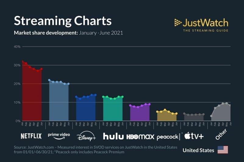 streaming charts as a bar graph